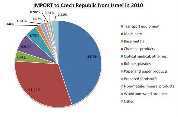 israel economy graph 1