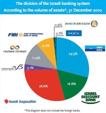 israel economy graph 4